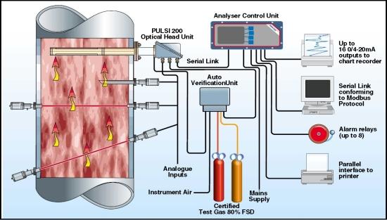 Continuous Emission Monitoring