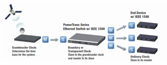 Ieee 1588v2 Precision Timekeeping Getting Substation