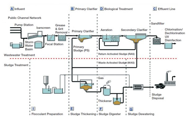 hydraulic profile of seawage treatment plant Guidelines for the design of small sewage treatment plants  hydraulic profile together with supporting calculations detailed process design.