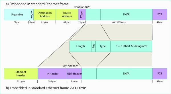 Determinism in industrial ethernet: the EtherCAT protocol