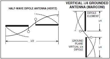 Down to basics with antennas